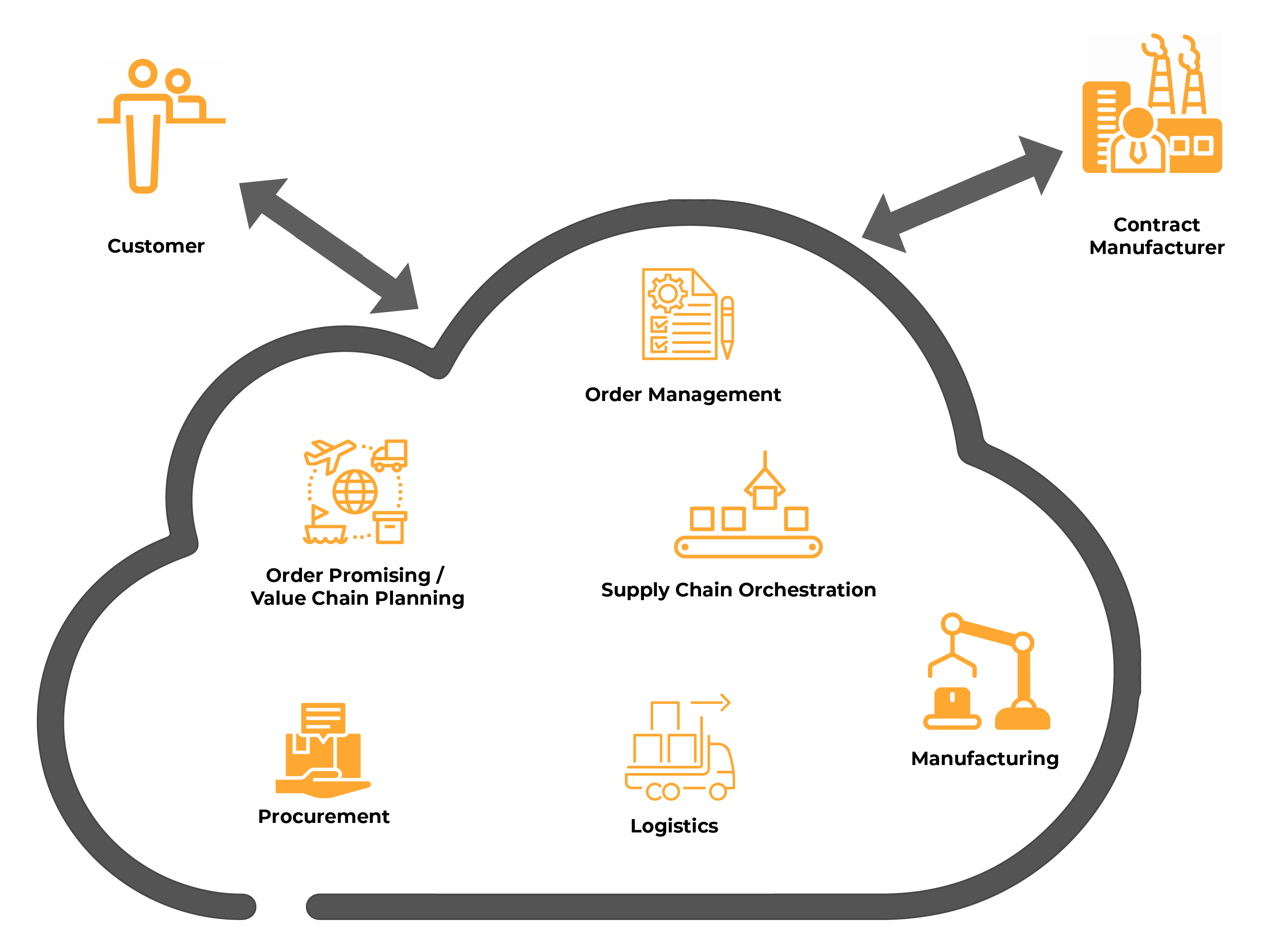 all services mitigated from contract manufacturing explained by a diagram